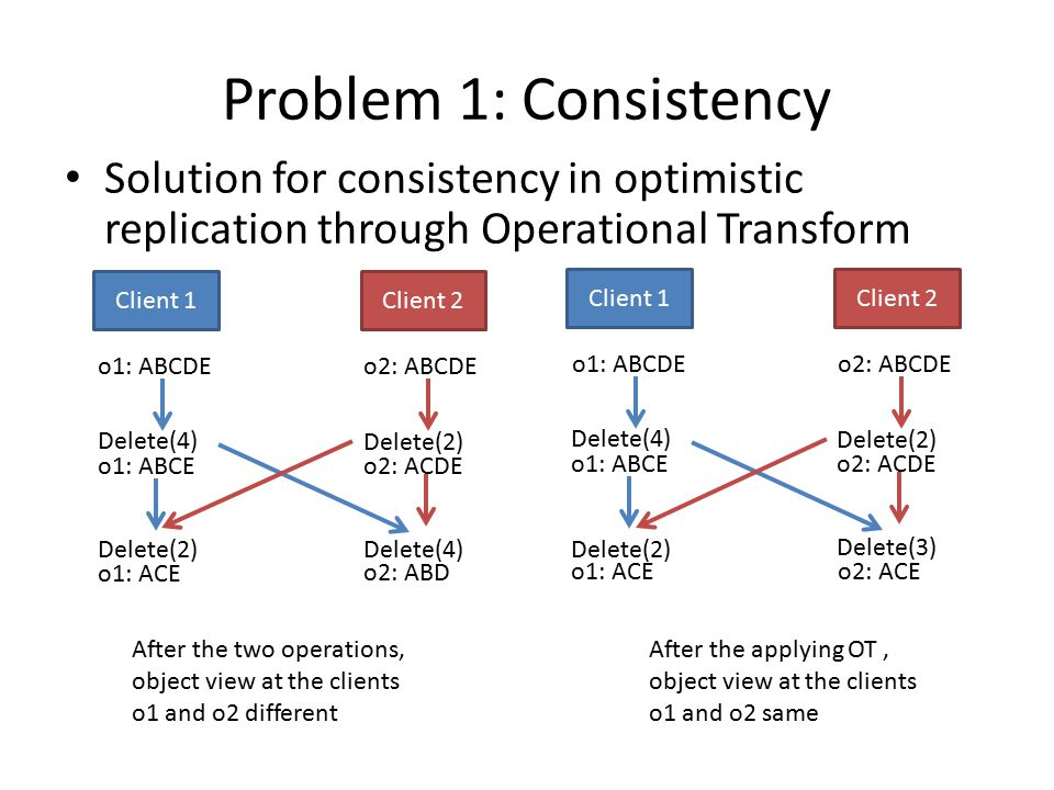 Problem 1: Consistency Solution for consistency in optimistic replication through Operational Transform Client 1Client 2 o1: ABCDEo2: ABCDE o1: ABCEo2: ACDE o1: ACE o2: ABD Delete(4) Delete(2) Delete(4)Delete(2) After the two operations, object view at the clients o1 and o2 different After the applying OT, object view at the clients o1 and o2 same Client 1Client 2 o1: ABCDEo2: ABCDE o1: ABCEo2: ACDE o1: ACEo2: ACE Delete(4) Delete(2) Delete(3) Delete(2)