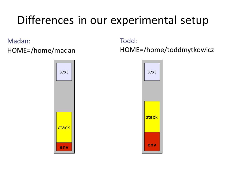 Madan: HOME=/home/madan Todd: HOME=/home/toddmytkowicz env stack text env stack Differences in our experimental setup