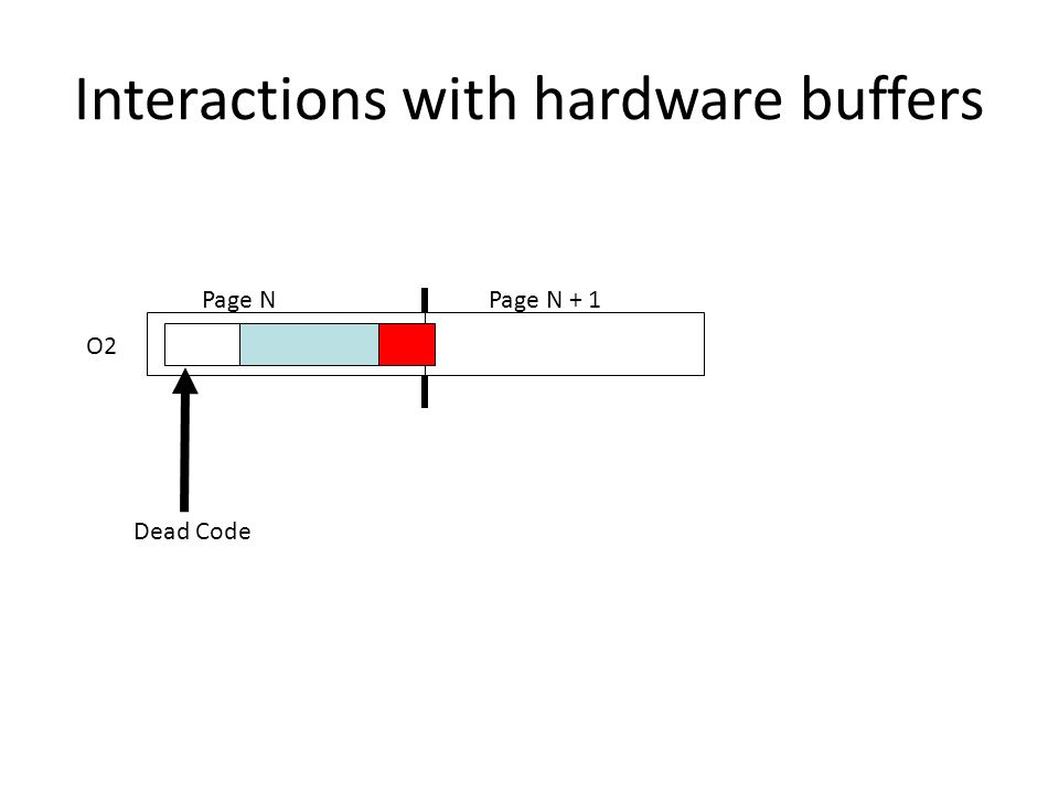 Interactions with hardware buffers O2 Page NPage N + 1 Dead Code