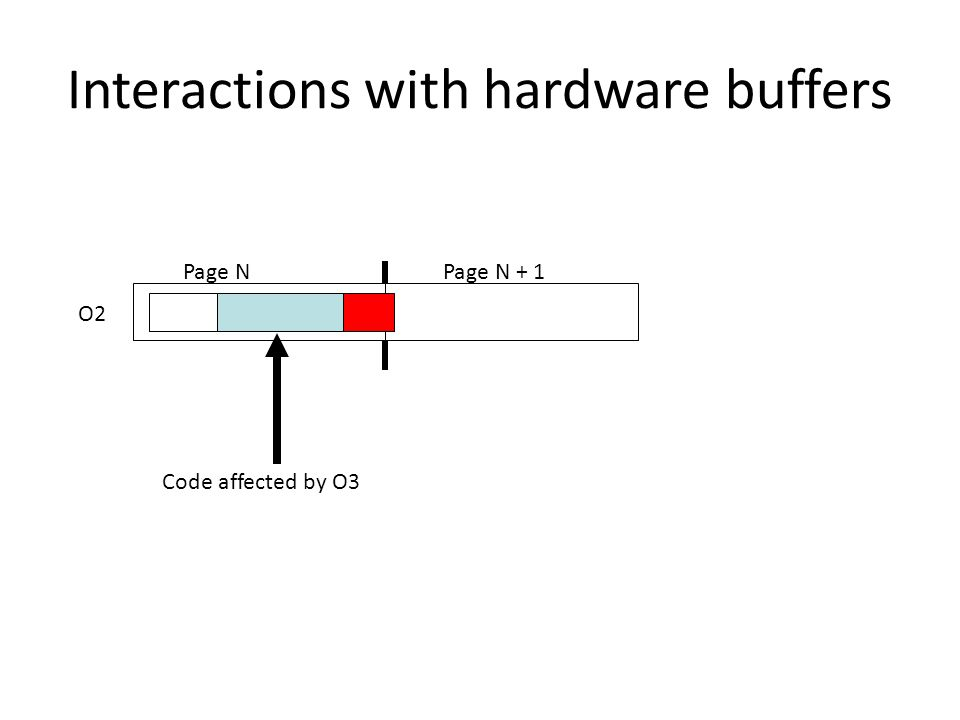 Interactions with hardware buffers O2 Page NPage N + 1 Code affected by O3