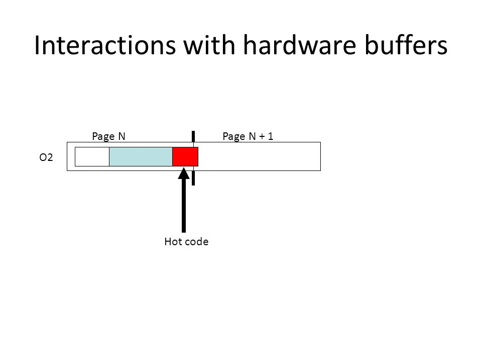 Interactions with hardware buffers O2 Page NPage N + 1 Hot code