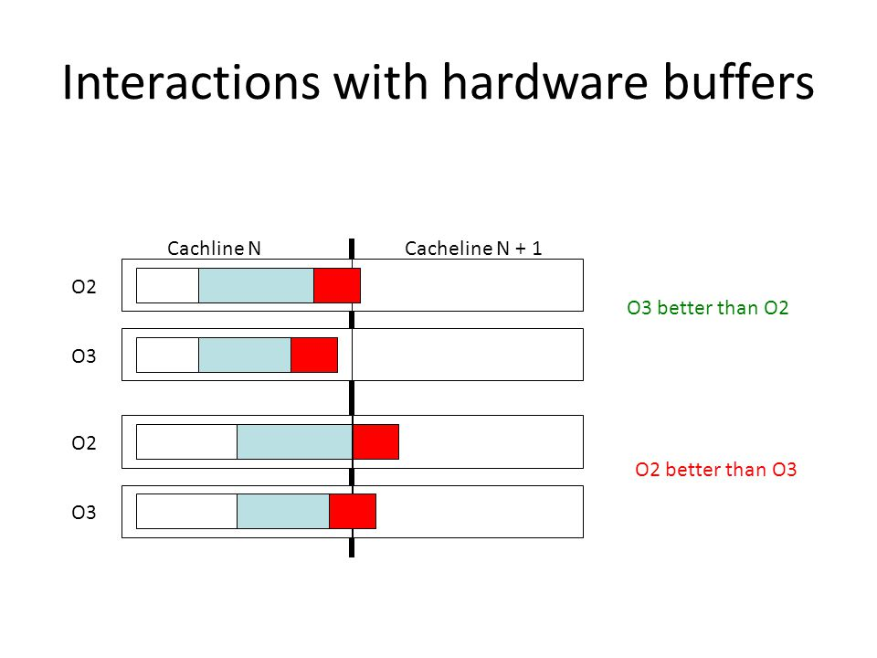 Cachline N Cacheline N + 1 Interactions with hardware buffers O2 O3 O2 O3 O3 better than O2 O2 better than O3