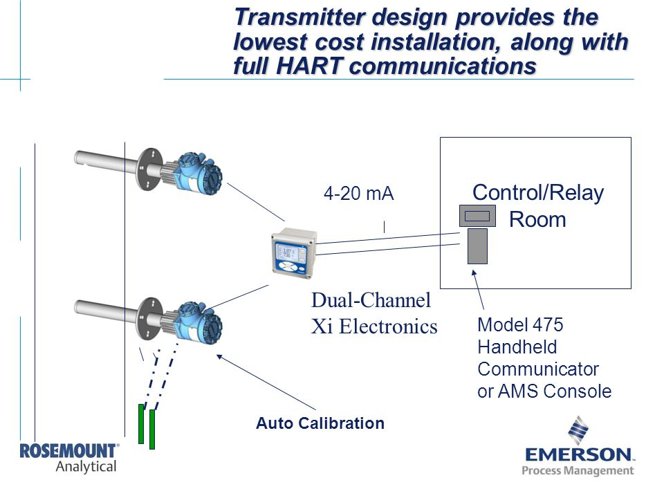 Transmitter design provides the lowest cost installation, along with full HART communications Auto Calibration Control/Relay Room 4-20 mA Model 475 Ha