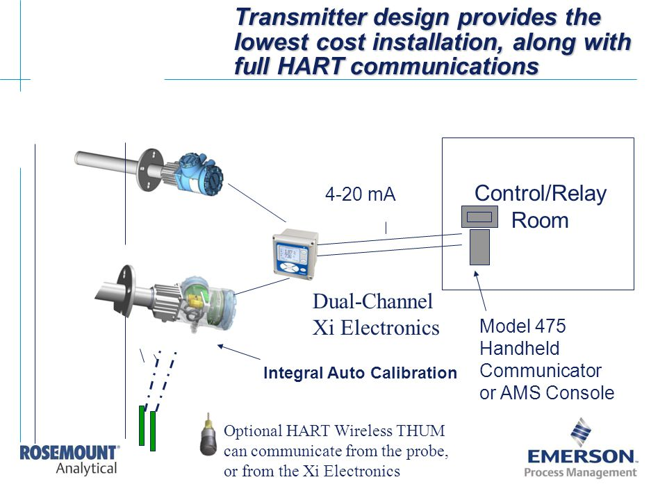 Transmitter design provides the lowest cost installation, along with full HART communications Integral Auto Calibration Control/Relay Room 4-20 mA Mod