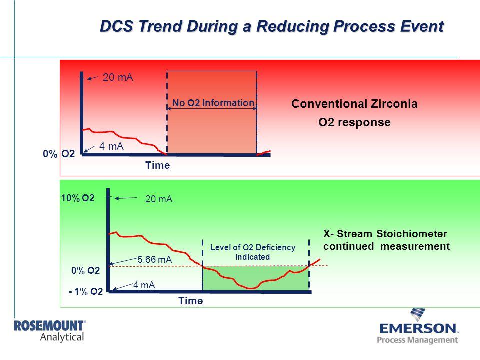 DCS Trend During a Reducing Process Event Time 0% O2 No O2 Information 4 mA 20 mA Conventional Zirconia O2 response 10% O2 0% O2 - 1% O2 4 mA 20 mA 5.