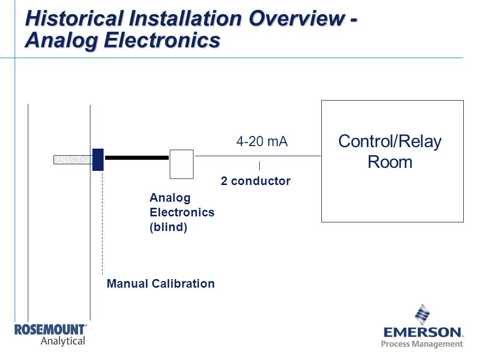 Analog Electronics (blind) Historical Installation Overview - Analog Electronics 4-20 mA Control/Relay Room 2 conductor Manual Calibration