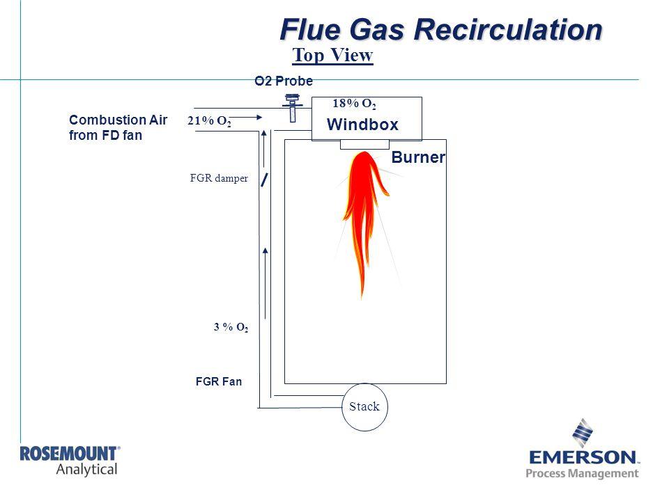 Flue Gas Recirculation Windbox Burner Combustion Air from FD fan FGR Fan O2 Probe 21% O 2 3 % O 2 18% O 2 FGR damper Stack Top View