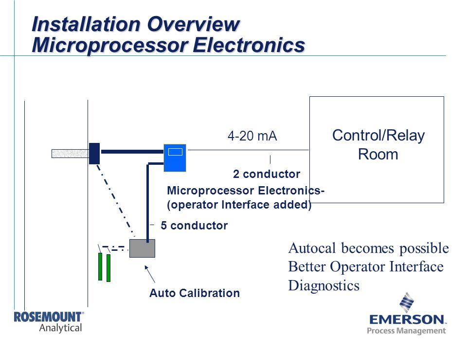 Installation Overview Microprocessor Electronics Microprocessor Electronics- (operator Interface added) Auto Calibration Control/Relay Room 5 conducto