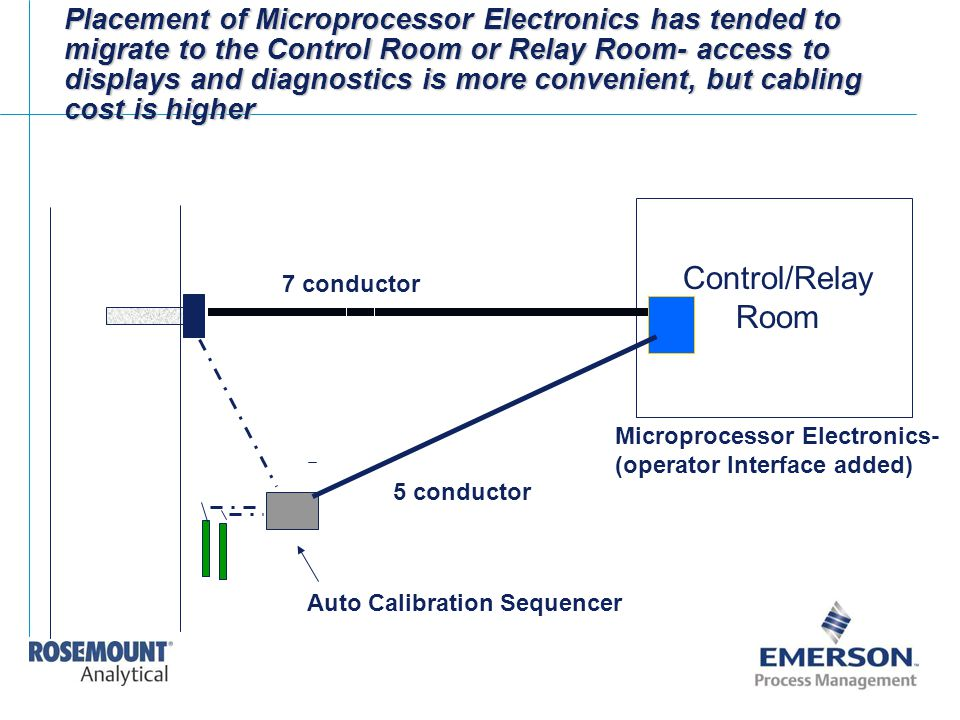 Placement of Microprocessor Electronics has tended to migrate to the Control Room or Relay Room- access to displays and diagnostics is more convenient