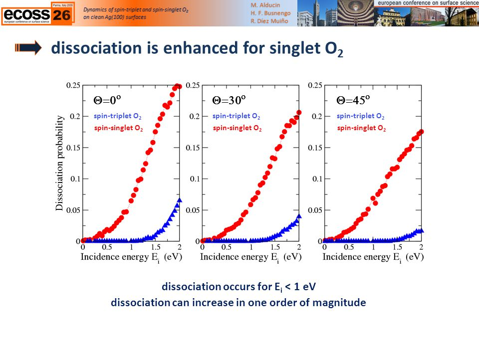 dissociation is enhanced for singlet O 2 Dynamics of spin-triplet and spin-singlet O 2 on clean Ag(100) surfaceson clean Ag(100) surfaces M.