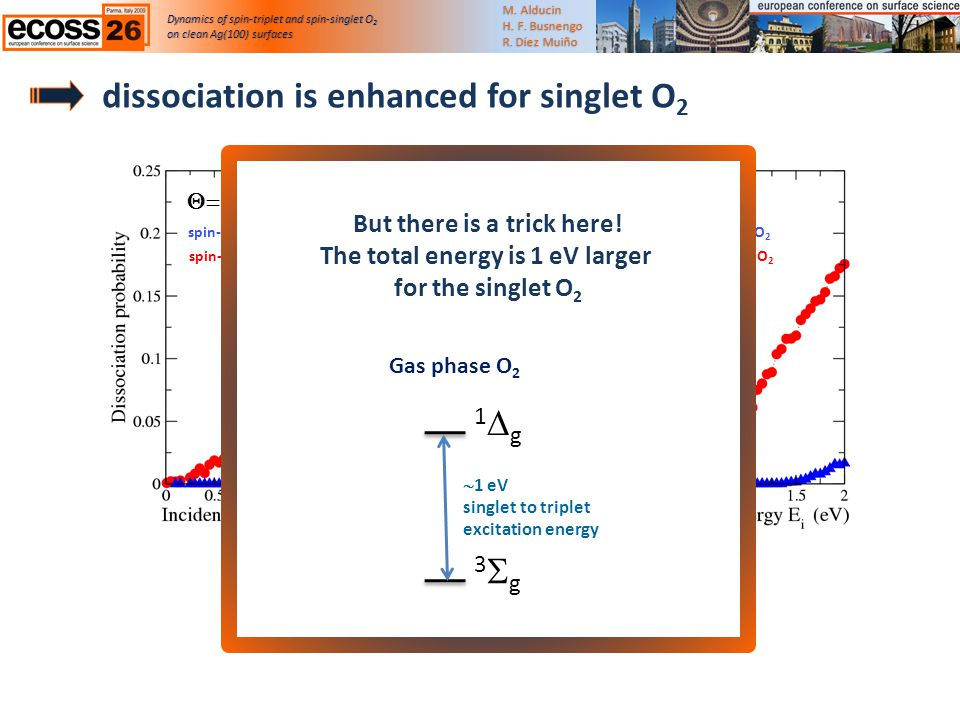 dissociation occurs for E i < 1 eV dissociation can increase in one order of magnitude dissociation is enhanced for singlet O 2 Dynamics of spin-triplet and spin-singlet O 2 on clean Ag(100) surfaceson clean Ag(100) surfaces M.