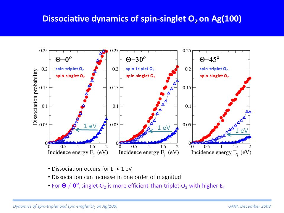 Dissociative dynamics of spin-singlet O 2 on Ag(100) Dissociation occurs for E i < 1 eV Dissociation can increase in one order of magnitud For  ≠  , singlet-O 2 is more efficient than triplet-O 2 with higher E i       spin-triplet O 2 spin-singlet O 2 1 eV Dynamics of spin-triplet and spin-singlet O 2 on Ag(100)UAM, December 2008