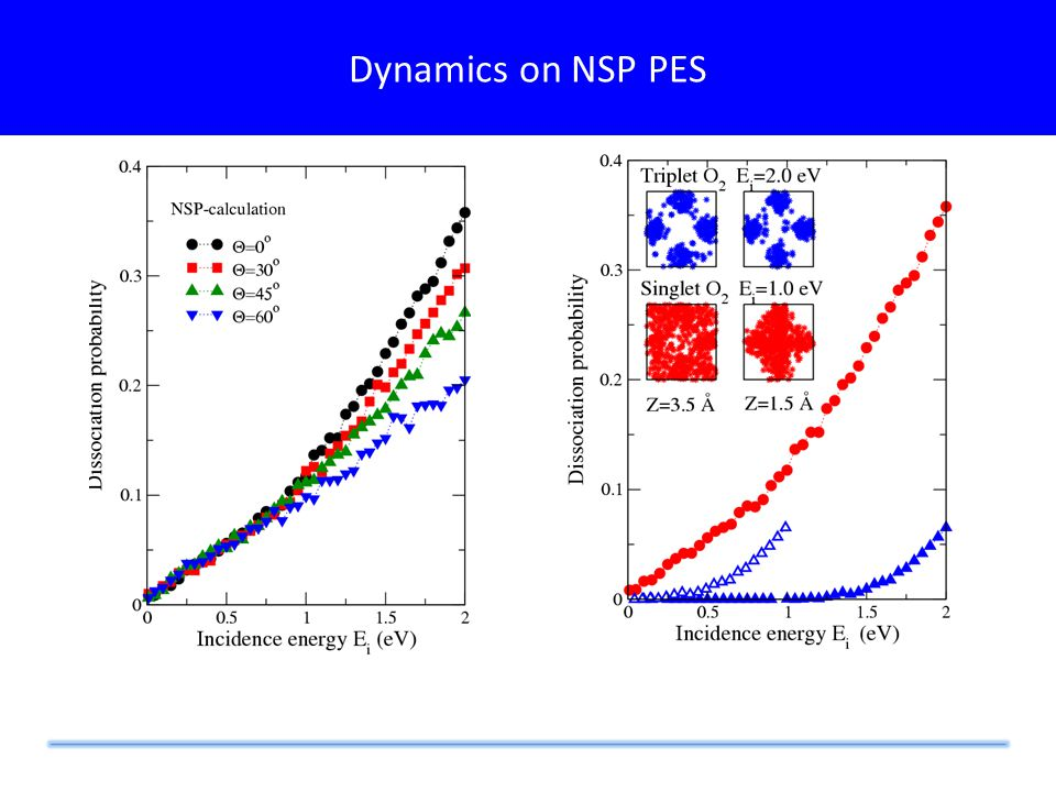 Dynamics on NSP PES