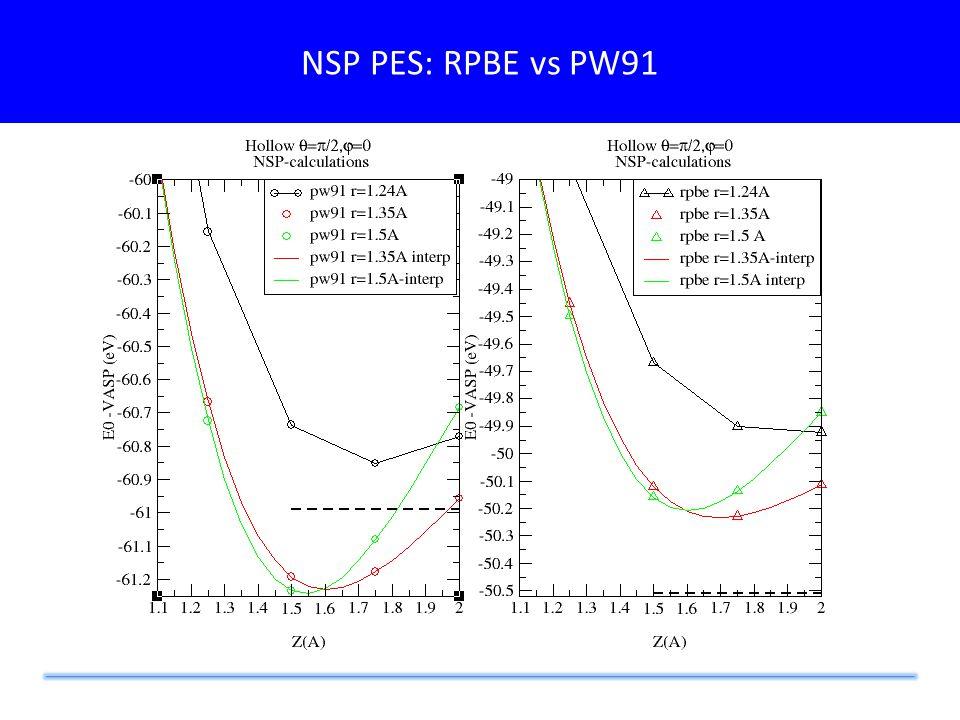 NSP PES: RPBE vs PW91