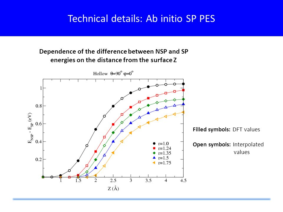 Technical details: Ab initio SP PES Dependence of the difference between NSP and SP energies on the distance from the surface Z Filled symbols: DFT values Open symbols: Interpolated values
