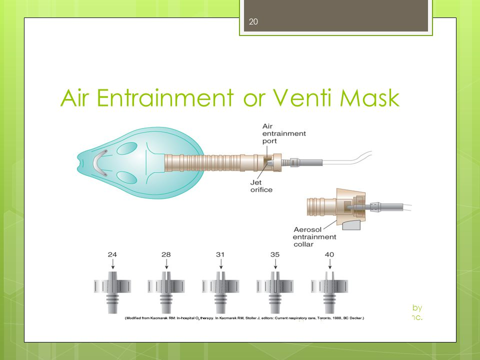 Air Entrainment or Venti Mask Mosby items and derived items © 2009 by Mosby, Inc., an affiliate of Elsevier Inc. 20