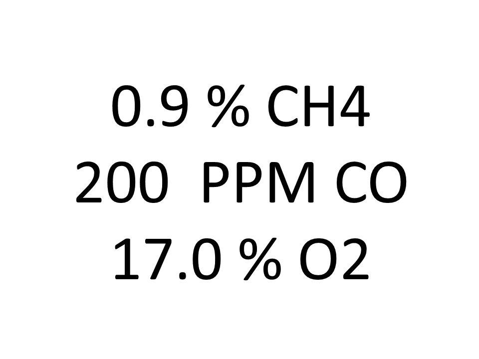 0.9 % CH4 200 PPM CO 17.0 % O2