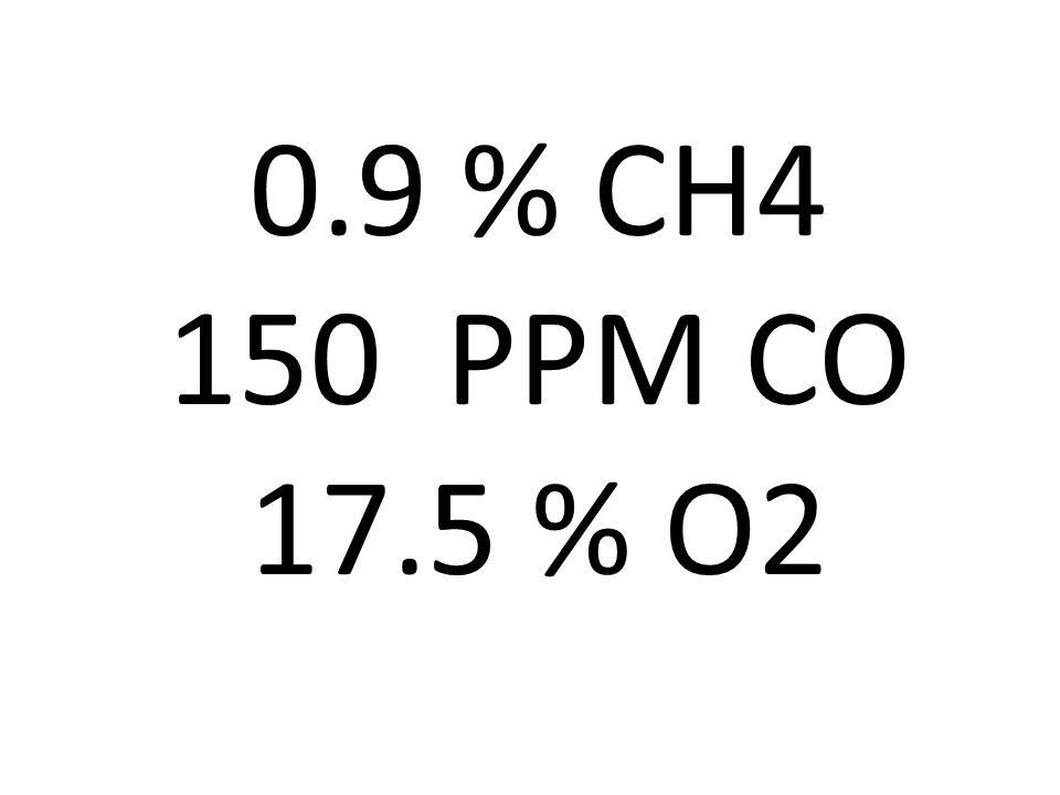 0.9 % CH4 150 PPM CO 17.5 % O2