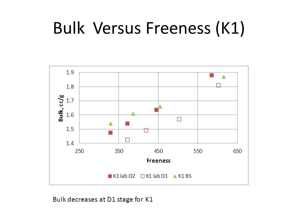 Bulk Versus Freeness (K1) Bulk decreases at D1 stage for K1