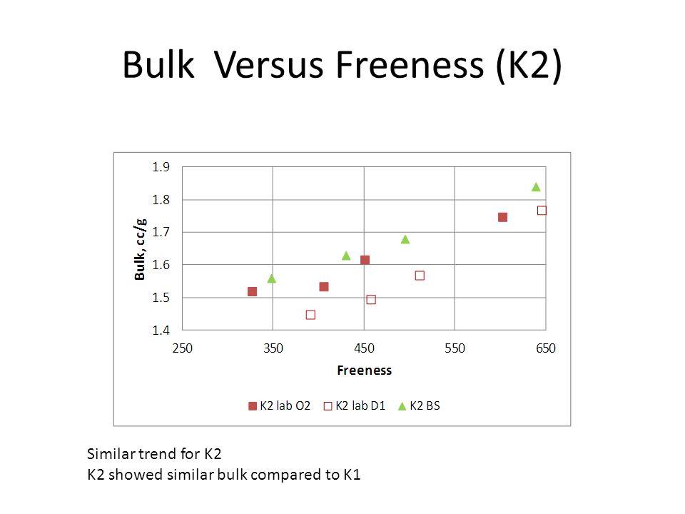 Bulk Versus Freeness (K2) Similar trend for K2 K2 showed similar bulk compared to K1