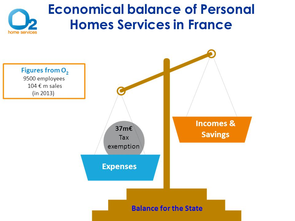 Incomes & Savings Expenses Balance for the State Economical balance of Personal Homes Services in France Figures from O 2 9500 employees 104 € m sales (in 2013) 37m€ Tax exemption