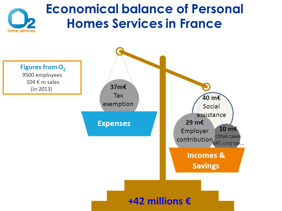 Incomes & Savings Expenses +42 millions € Economical balance of Personal Homes Services in France Figures from O 2 9500 employees 104 € m sales (in 2013) 37m€ Tax exemption 29 m€ Employer contribution 10 m€ Other taxes VAT, corp tax… 40 m€ Social assistance