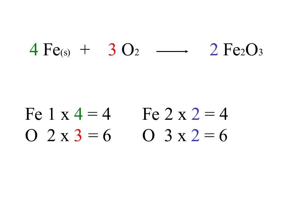 4 Fe (s) + 3 O 2 2 Fe 2 O 3 Fe 1 x 4 = 4Fe 2 x 2 = 4 O 2 x 3 = 6O 3 x 2 = 6