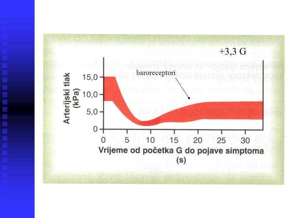 +3,3 G baroreceptori