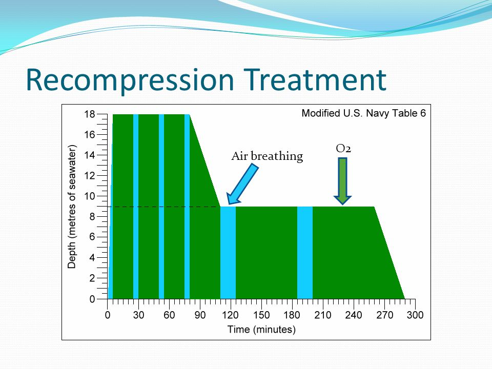 Recompression Treatment Air breathing O2