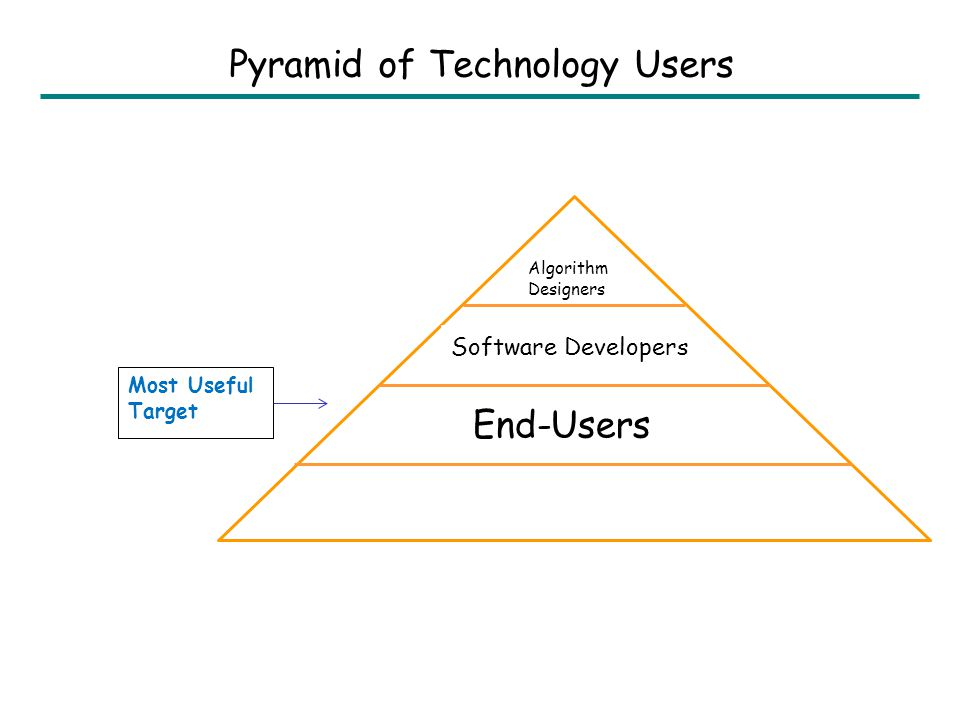 End-Users Algorithm Designers Software Developers Most Useful Target Pyramid of Technology Users