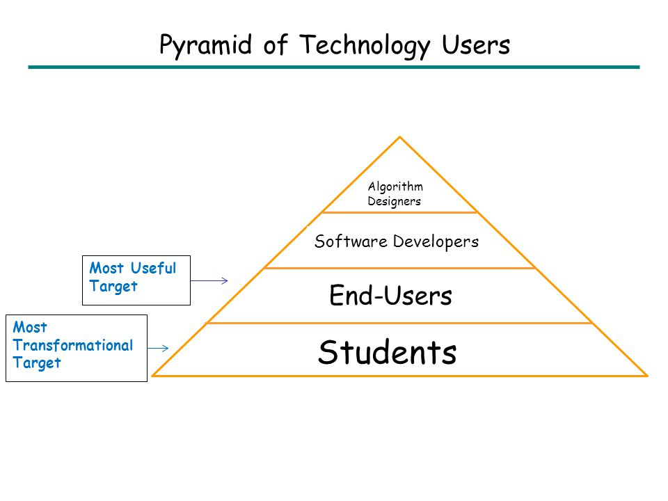 Students End-Users Algorithm Designers Software Developers Most Useful Target Most Transformational Target Pyramid of Technology Users