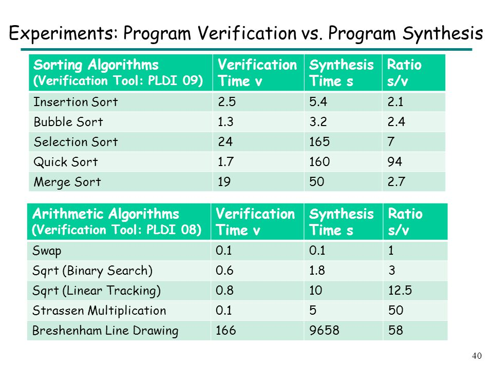 Experiments: Program Verification vs.