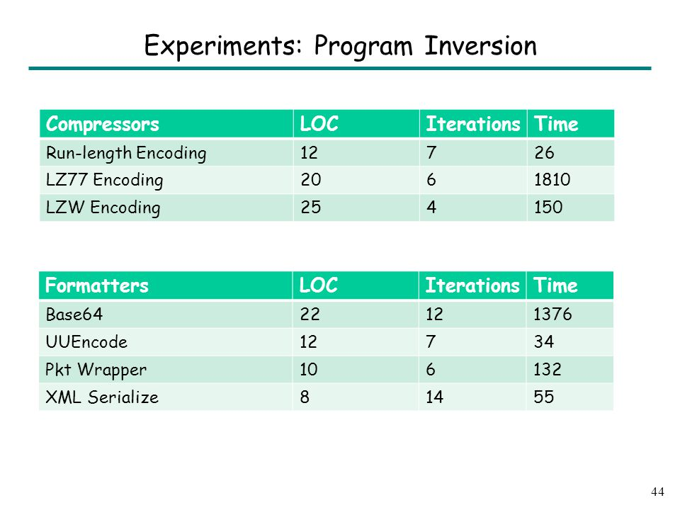 Experiments: Program Inversion CompressorsLOCIterationsTime Run-length Encoding12726 LZ77 Encoding2061810 LZW Encoding254150 44 FormattersLOCIterationsTime Base6422121376 UUEncode12734 Pkt Wrapper106132 XML Serialize81455