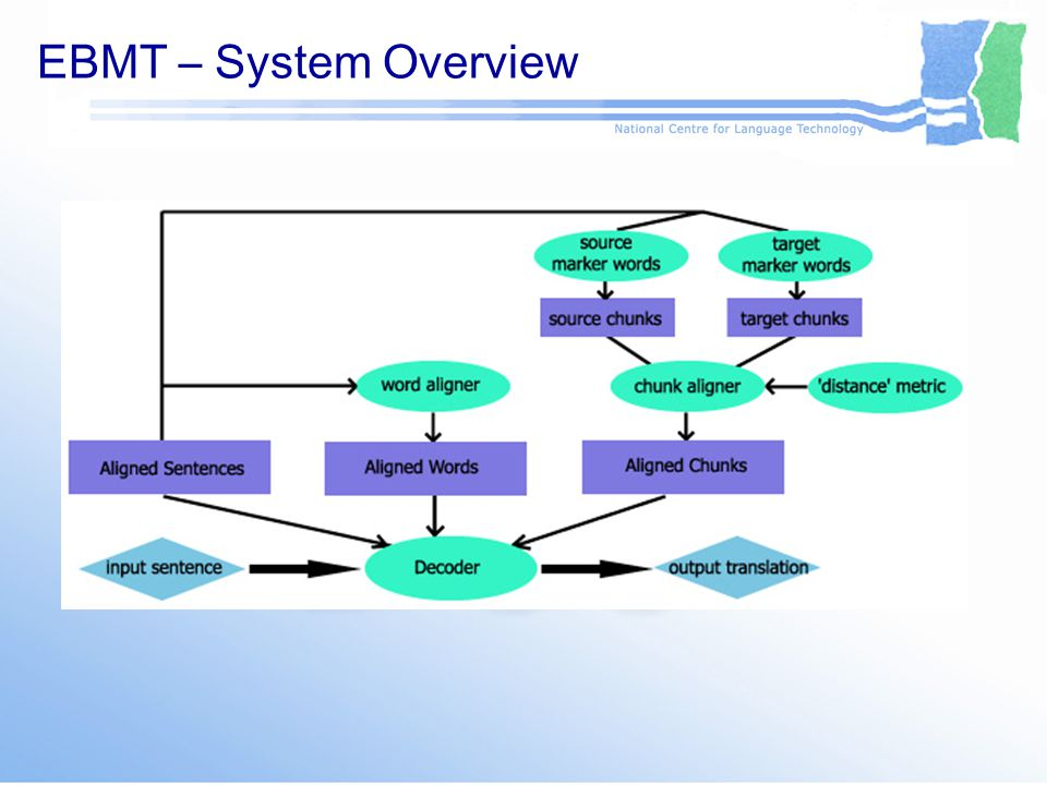 EBMT – System Overview