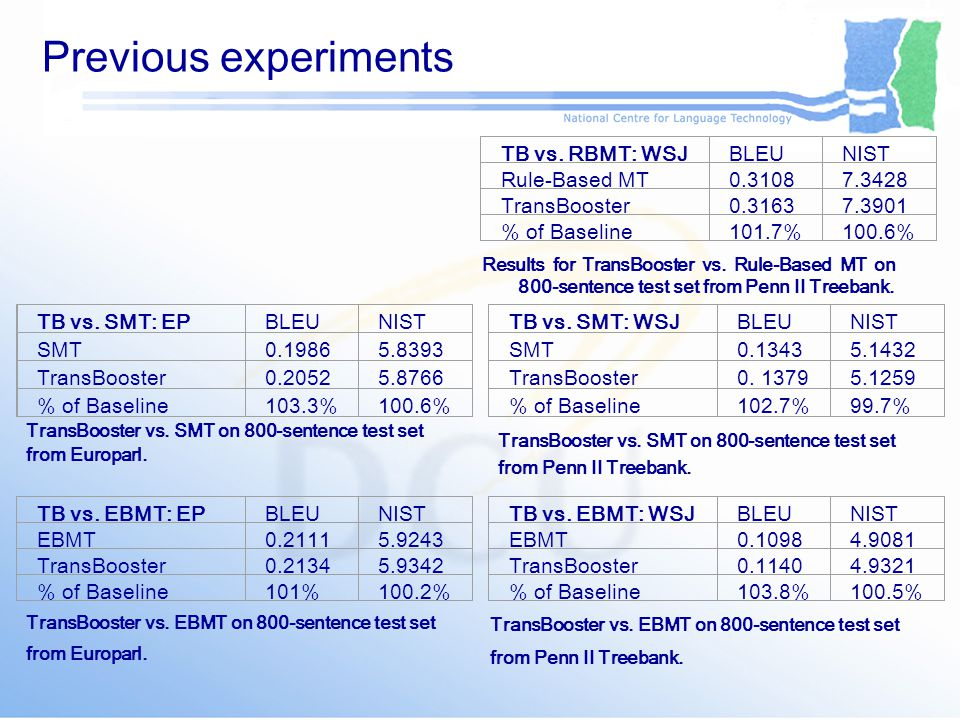 Previous experiments TransBooster vs. SMT on 800-sentence test set from Europarl.