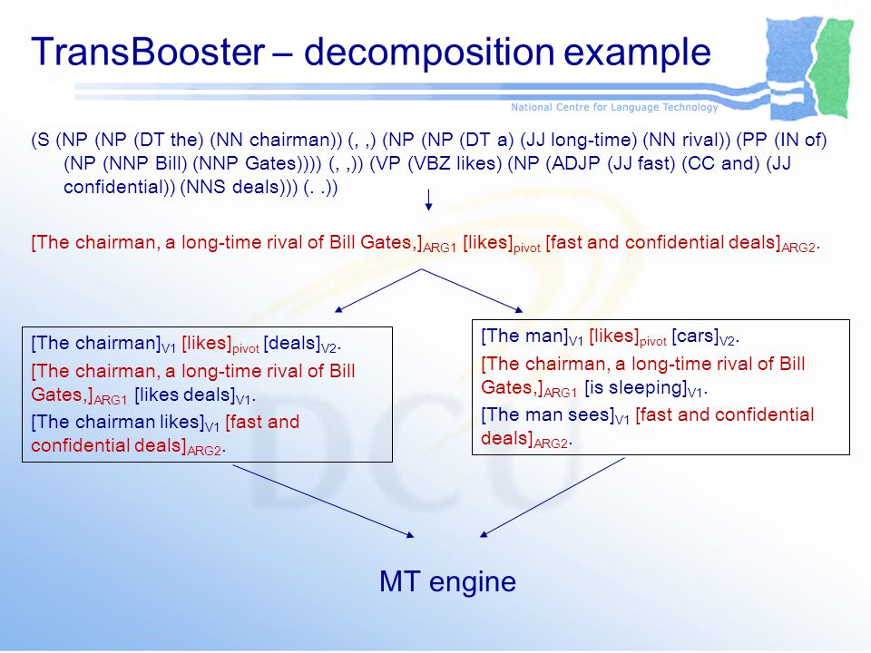 TransBooster – decomposition example (S (NP (NP (DT the) (NN chairman)) (,,) (NP (NP (DT a) (JJ long-time) (NN rival)) (PP (IN of) (NP (NNP Bill) (NNP Gates)))) (,,)) (VP (VBZ likes) (NP (ADJP (JJ fast) (CC and) (JJ confidential)) (NNS deals))) (..)) [The chairman, a long-time rival of Bill Gates,] ARG1 [likes] pivot [fast and confidential deals] ARG2.