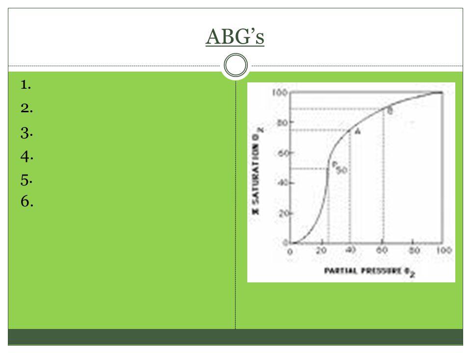 ABG's 1. 2. 3. 4. 5. 6.