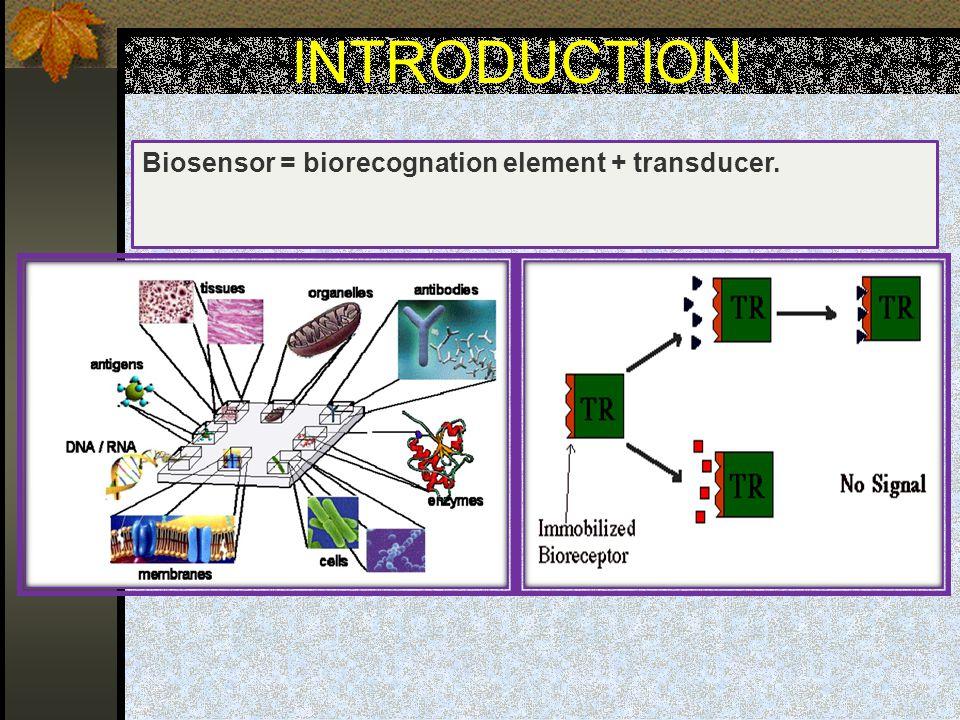 Biosensor = biorecognation element + transducer.Transducer.