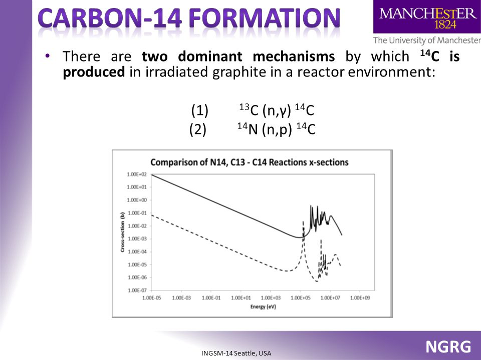 NGRG INGSM-14 Seattle, USA There are two dominant mechanisms by which 14 C is produced in irradiated graphite in a reactor environment: (1) 13 C (n,γ)