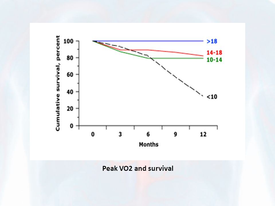 Peak VO2 and survival
