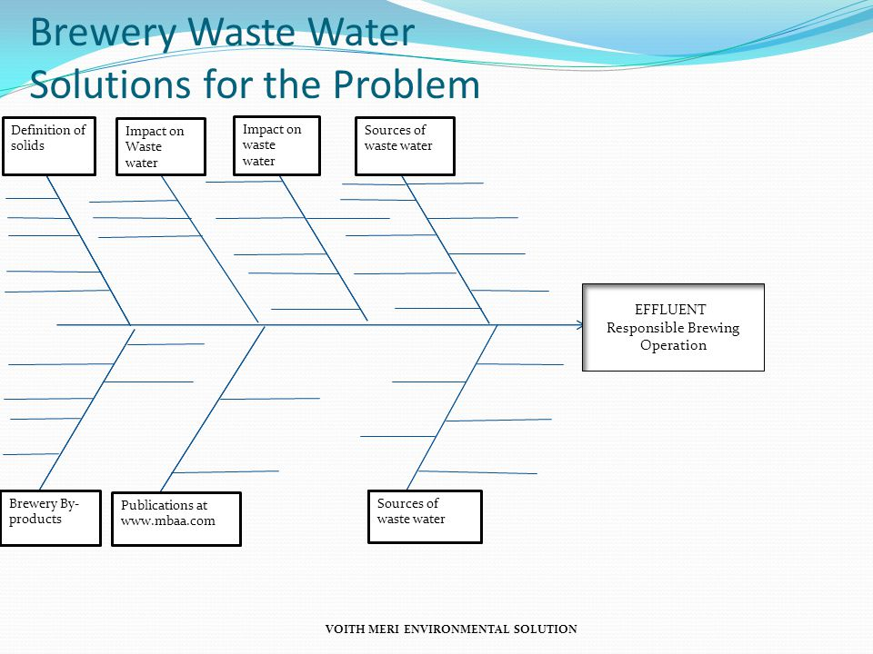 EFFLUENT Responsible Brewing Operation Definition of solids Impact on Waste water Impact on waste water Sources of waste water Brewery By- products Pu