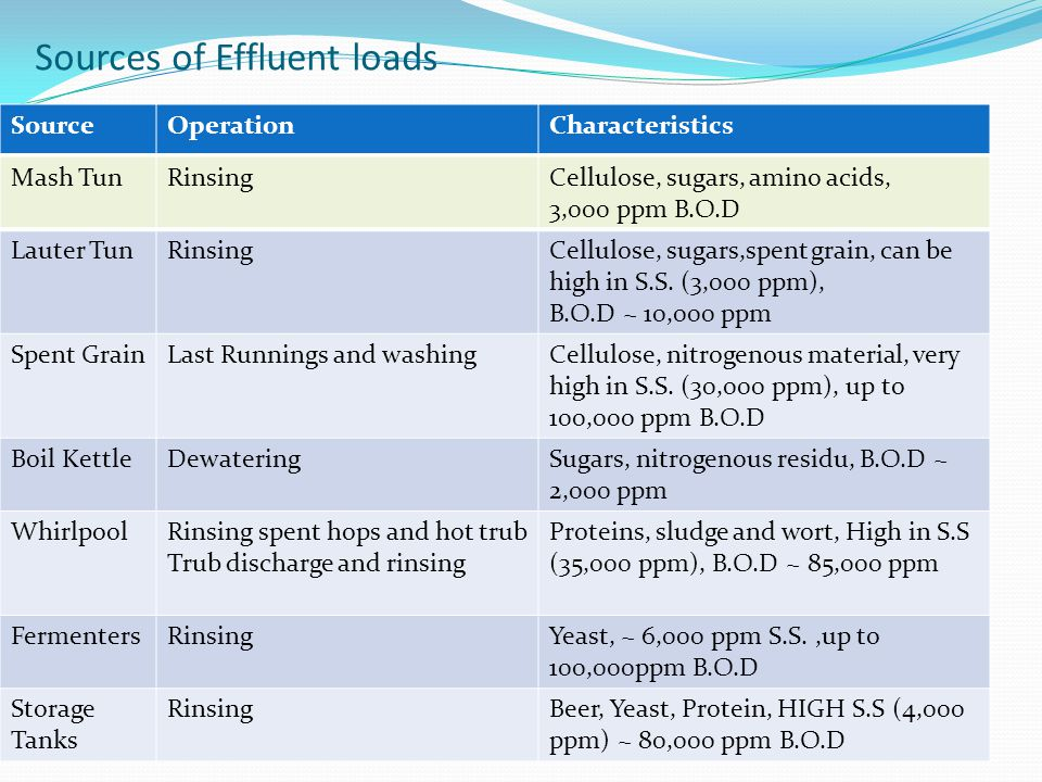 Sources of Effluent loads SourceOperationCharacteristics Mash TunRinsingCellulose, sugars, amino acids, 3,000 ppm B.O.D Lauter TunRinsingCellulose, sugars,spent grain, can be high in S.S.