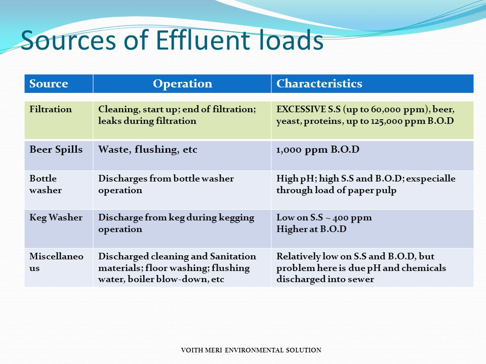 Sources of Effluent loads SourceOperationCharacteristics FiltrationCleaning, start up; end of filtration; leaks during filtration EXCESSIVE S.S (up to