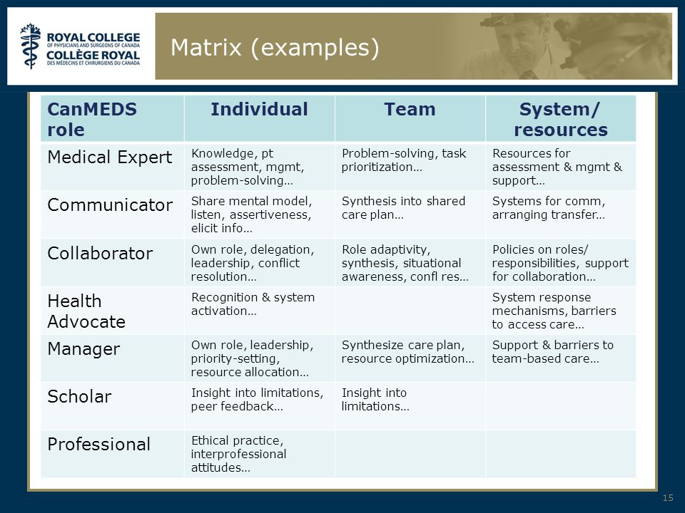 Matrix (examples) 15 CanMEDS role IndividualTeamSystem/ resources Medical Expert Knowledge, pt assessment, mgmt, problem-solving… Problem-solving, task prioritization… Resources for assessment & mgmt & support… Communicator Share mental model, listen, assertiveness, elicit info… Synthesis into shared care plan… Systems for comm, arranging transfer… Collaborator Own role, delegation, leadership, conflict resolution… Role adaptivity, synthesis, situational awareness, confl res… Policies on roles/ responsibilities, support for collaboration… Health Advocate Recognition & system activation… System response mechanisms, barriers to access care… Manager Own role, leadership, priority-setting, resource allocation… Synthesize care plan, resource optimization… Support & barriers to team-based care… Scholar Insight into limitations, peer feedback… Insight into limitations… Professional Ethical practice, interprofessional attitudes…