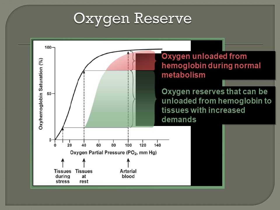 Oxygen unloaded from hemoglobin during normal metabolism Oxygen reserves that can be unloaded from hemoglobin to tissues with increased demands