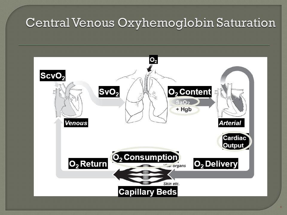O2O2 SvO 2 O 2 Content O 2 Consumption ® ScvO 2 O 2 ReturnO 2 Delivery Capillary Beds VenousArterial Cardiac Output