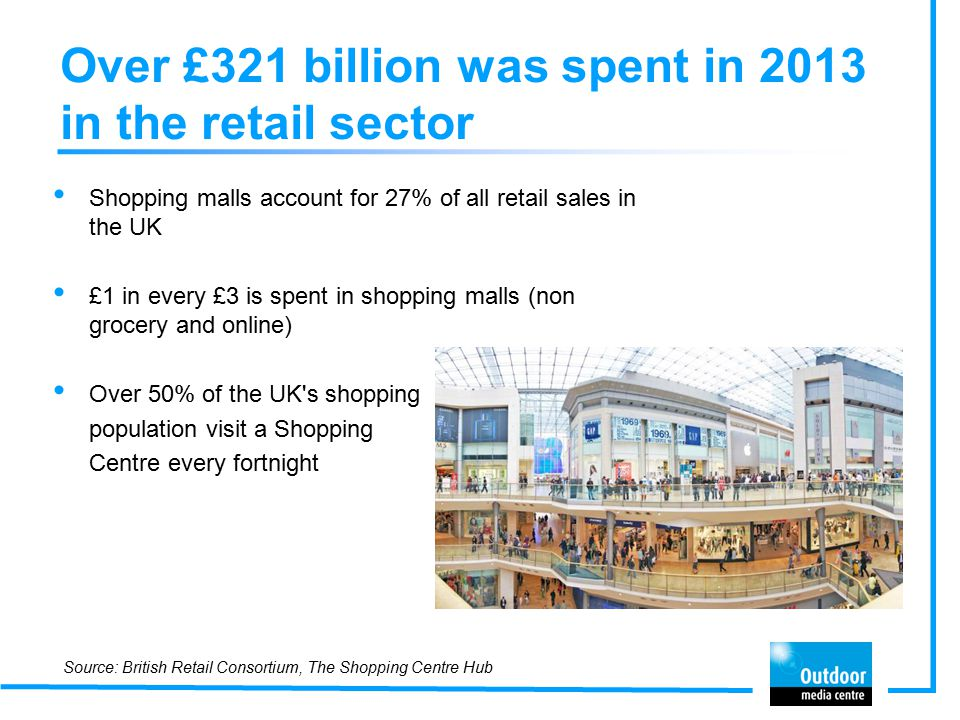 Over £321 billion was spent in 2013 in the retail sector Shopping malls account for 27% of all retail sales in the UK £1 in every £3 is spent in shopping malls (non grocery and online) Over 50% of the UK s shopping population visit a Shopping Centre every fortnight Source: British Retail Consortium, The Shopping Centre Hub