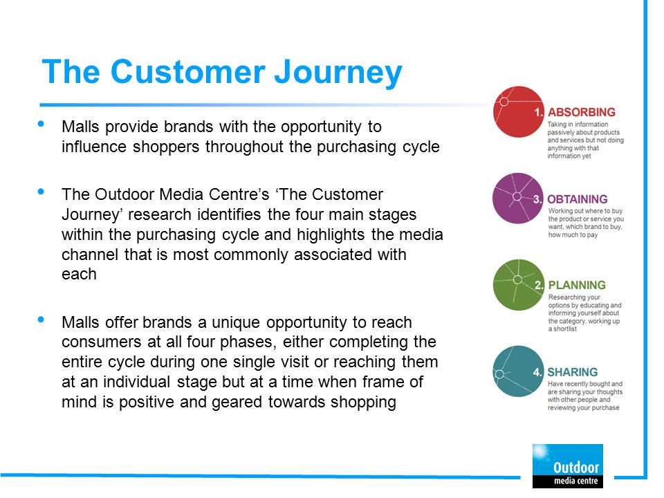 The Customer Journey Malls provide brands with the opportunity to influence shoppers throughout the purchasing cycle The Outdoor Media Centre's 'The Customer Journey' research identifies the four main stages within the purchasing cycle and highlights the media channel that is most commonly associated with each Malls offer brands a unique opportunity to reach consumers at all four phases, either completing the entire cycle during one single visit or reaching them at an individual stage but at a time when frame of mind is positive and geared towards shopping