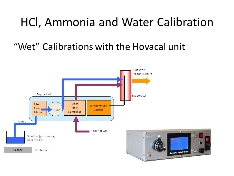 "HCl, Ammonia and Water Calibration ""Wet"" Calibrations with the Hovacal unit Evaporator Mass Flow Controller Temperature Control Pump Solution (pure wa"