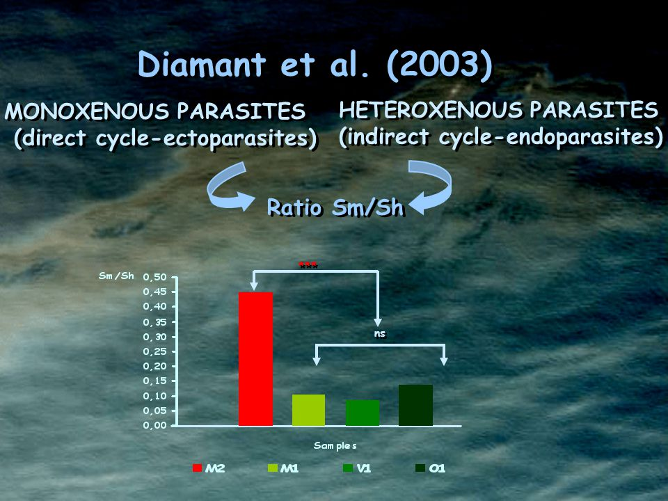 MONOXENOUS PARASITES (direct cycle-ectoparasites) MONOXENOUS PARASITES (direct cycle-ectoparasites) HETEROXENOUS PARASITES (indirect cycle-endoparasites) HETEROXENOUS PARASITES (indirect cycle-endoparasites) Ratio Sm/Sh Diamant et al.